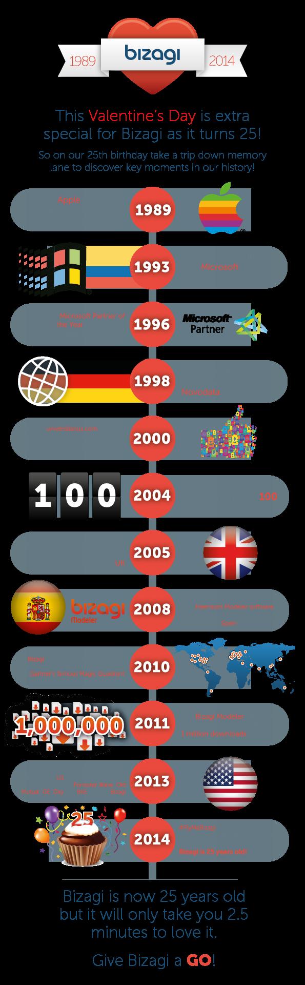 bizagi 25th anniversary infographic