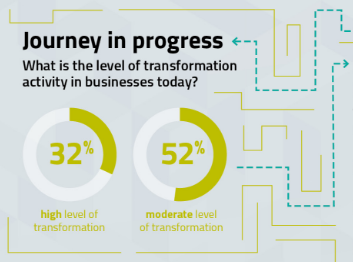 Digital Transformation Journey